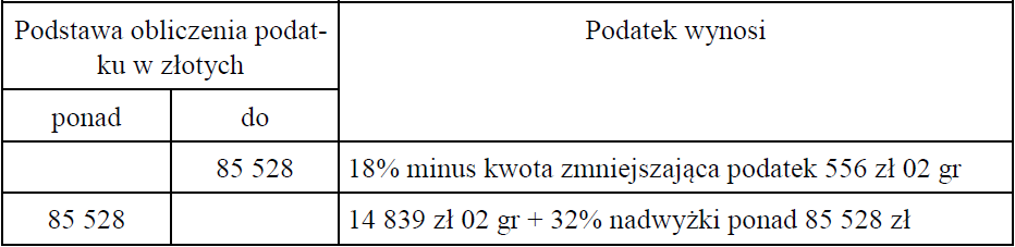 Skala podatkowa 2013 (art. 27 ust. 1 Ustawy o podatku dochodowym od osób fizycznych)